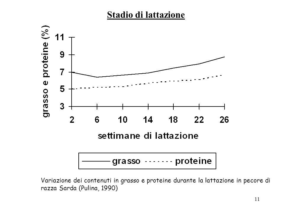 Stadio di lattazione Variazione dei contenuti in grasso e proteine durante la lattazione in pecore di razza Sarda (Pulina, 1990)