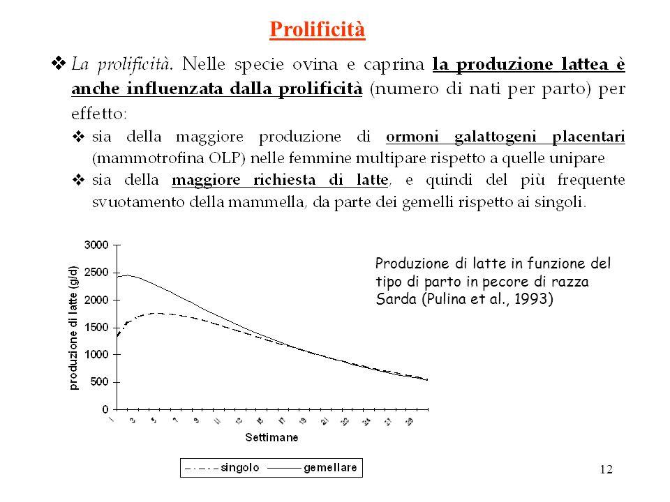 Prolificità Produzione di latte in funzione del tipo di parto in pecore di razza Sarda (Pulina et al., 1993)