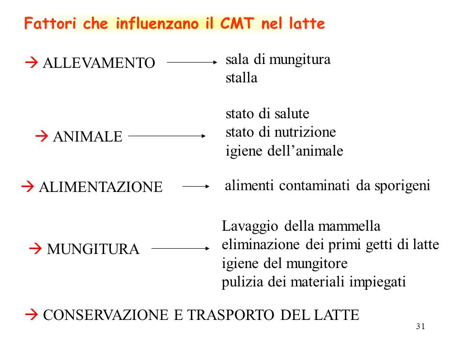 Fattori che influenzano il CMT nel latte