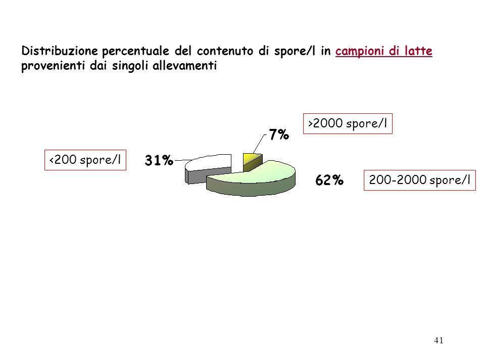 Distribuzione percentuale del contenuto di spore/l in campioni di latte provenienti dai singoli allevamenti