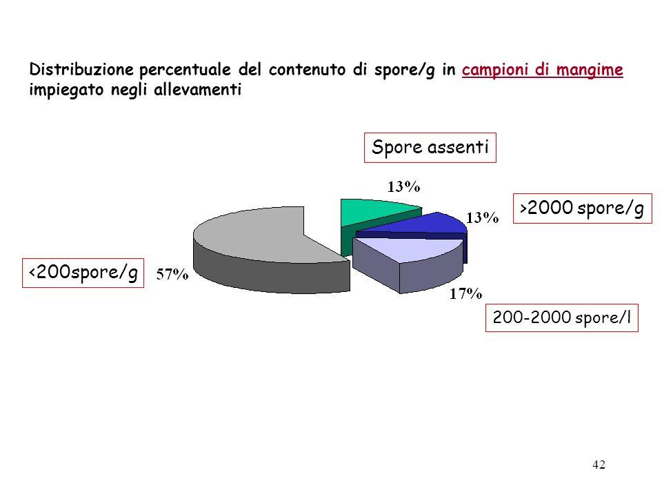 Spore assenti >2000 spore/g <200spore/g