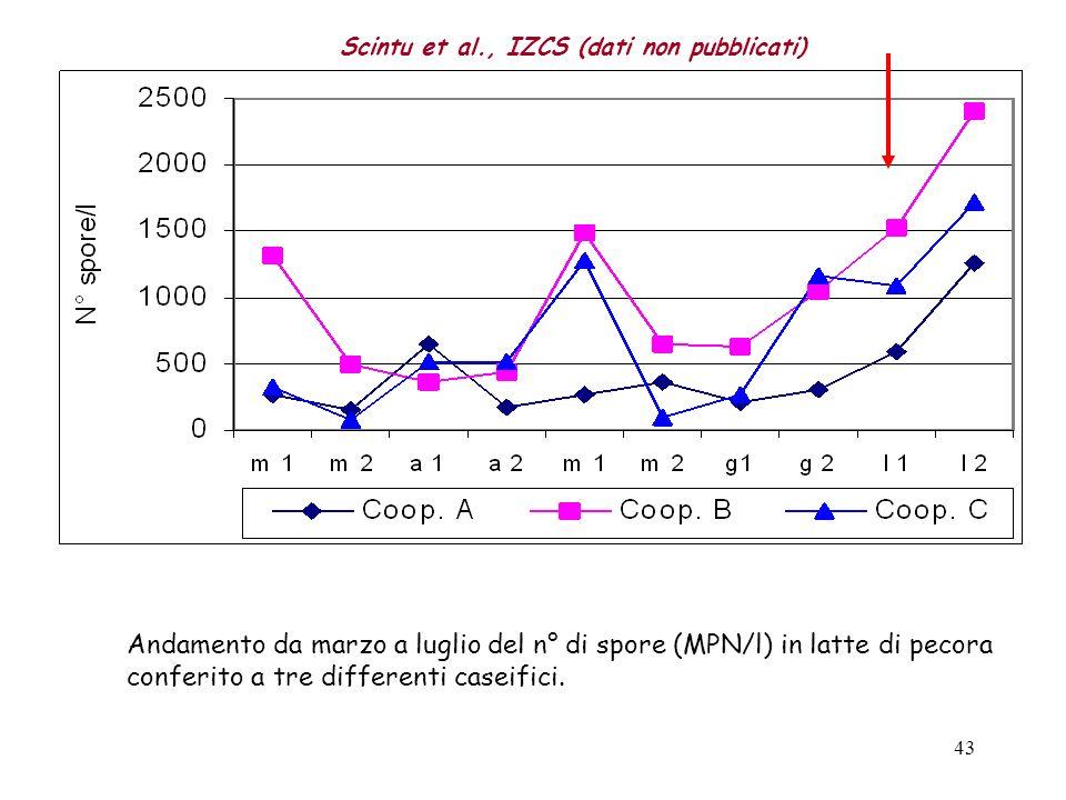 Scintu et al., IZCS (dati non pubblicati)