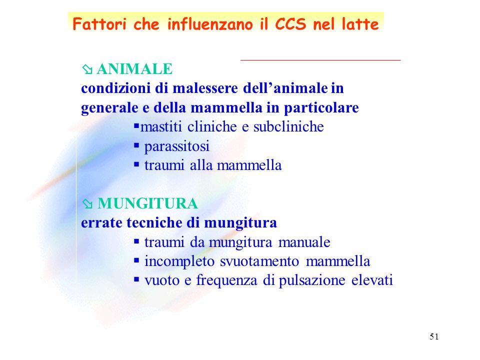 Fattori che influenzano il CCS nel latte