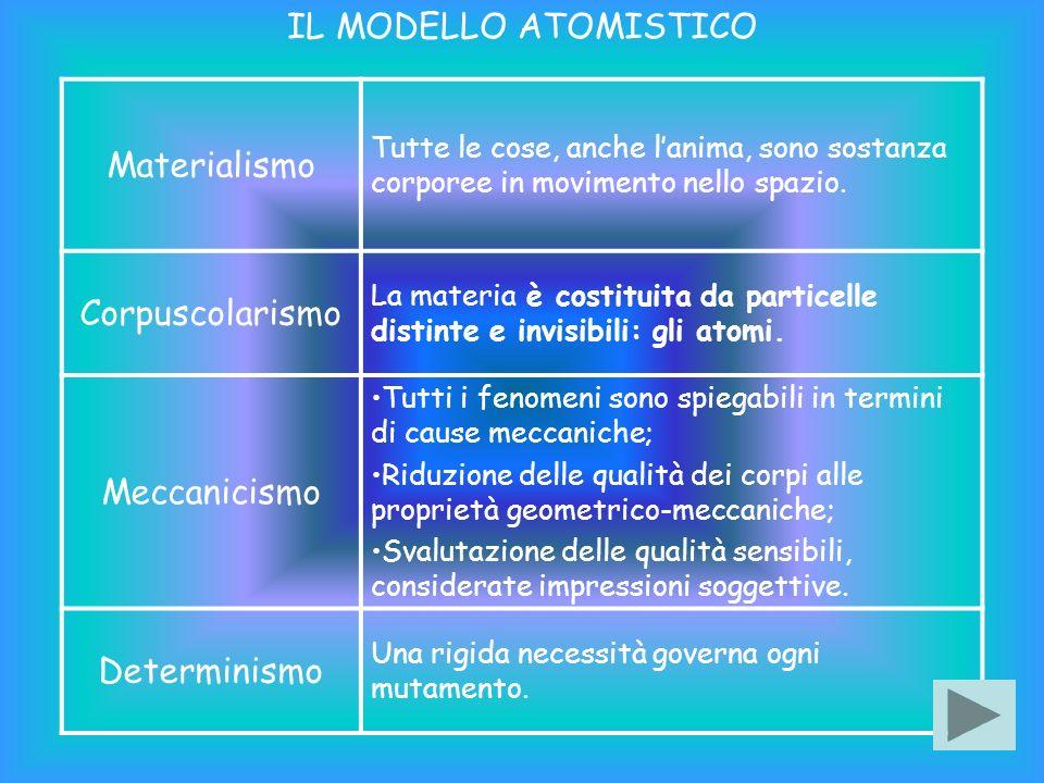 IL MODELLO ATOMISTICO Materialismo Corpuscolarismo Meccanicismo
