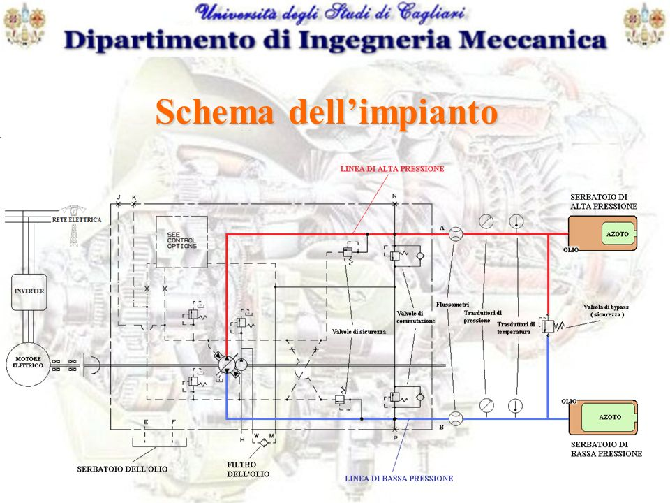 Schema dell'impianto