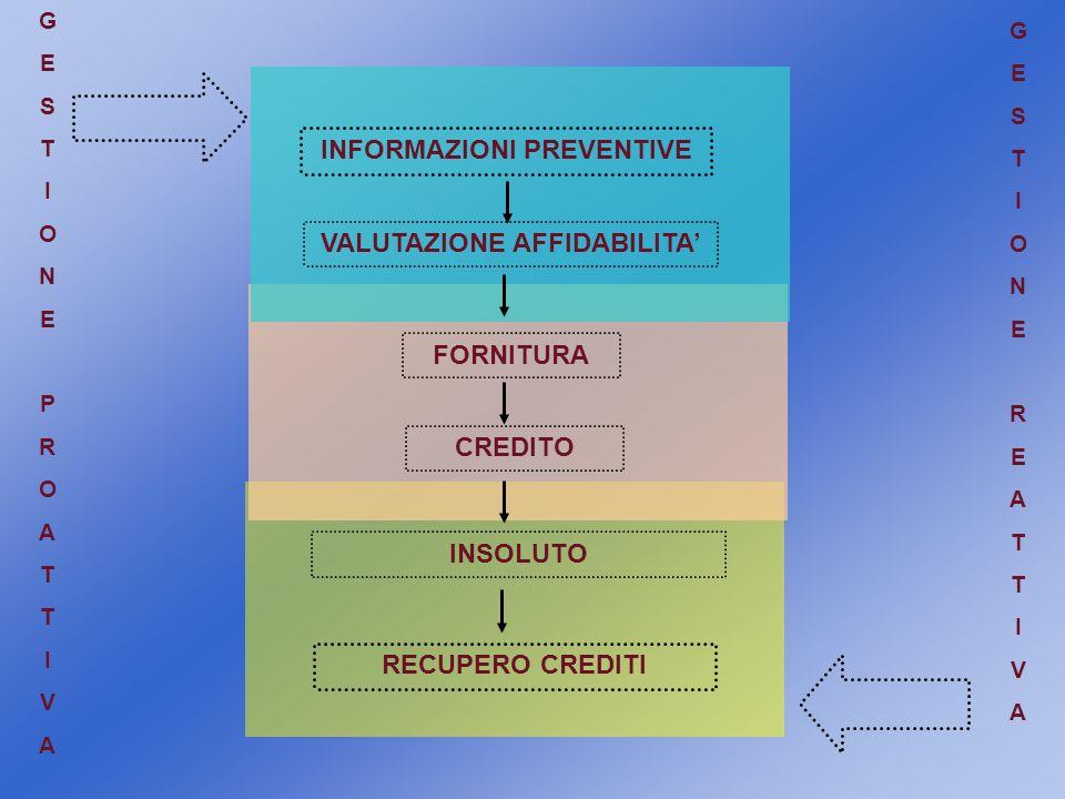 INFORMAZIONI PREVENTIVE VALUTAZIONE AFFIDABILITA'