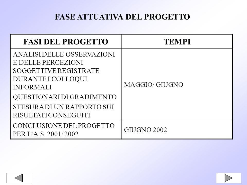 FASE ATTUATIVA DEL PROGETTO