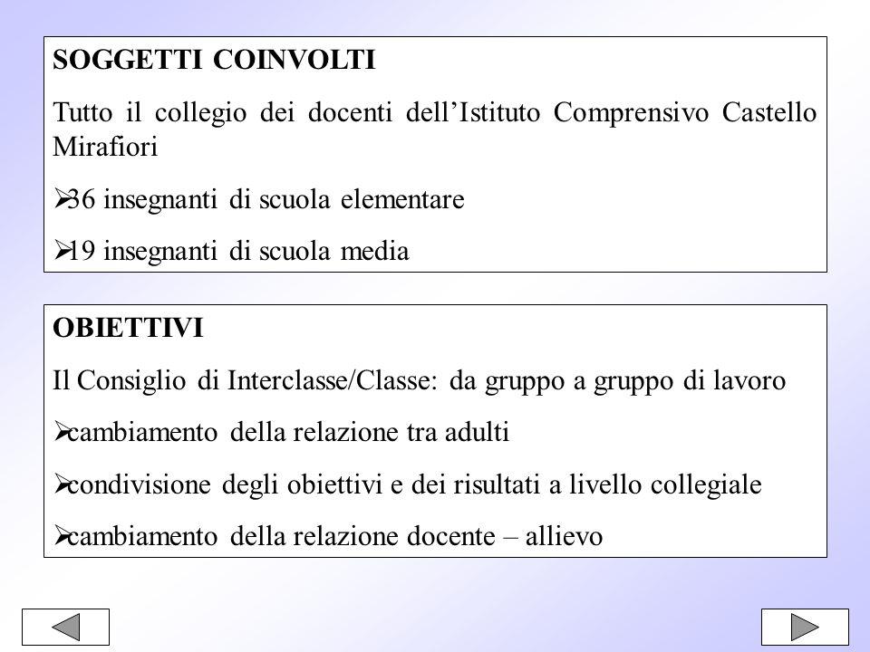 SOGGETTI COINVOLTITutto il collegio dei docenti dell'Istituto Comprensivo Castello Mirafiori. 36 insegnanti di scuola elementare.