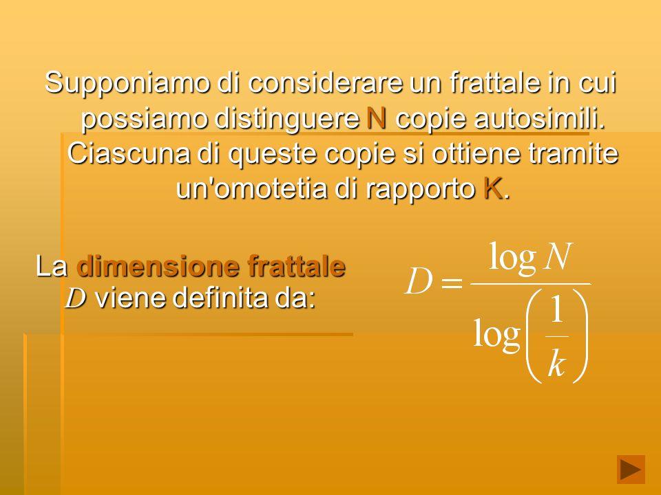 La dimensione frattale D viene definita da: