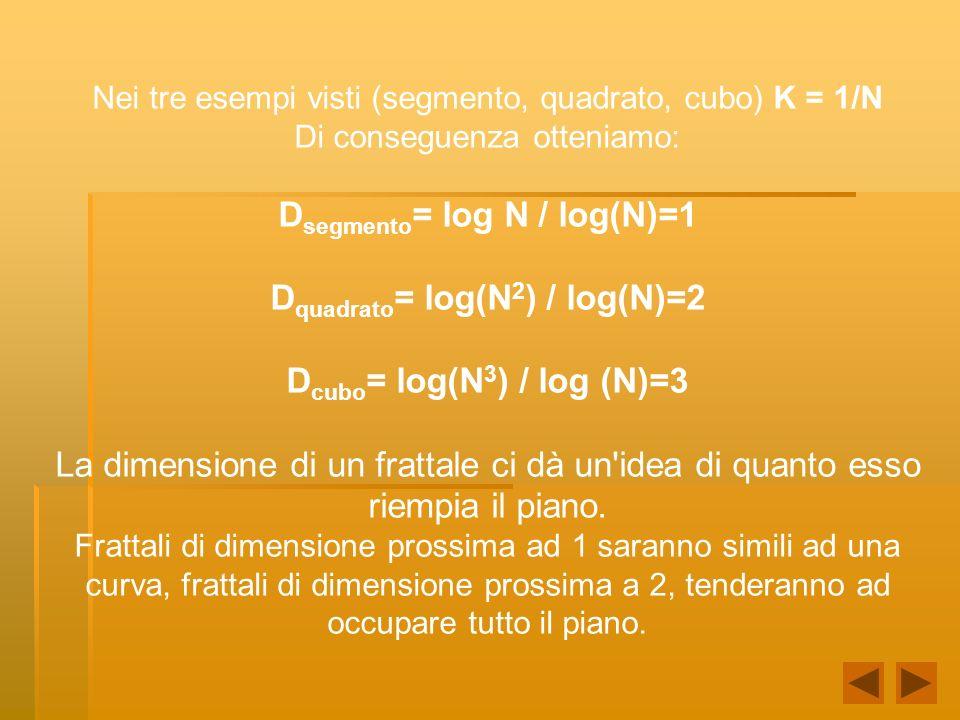 Dsegmento= log N / log(N)=1 Dquadrato= log(N2) / log(N)=2