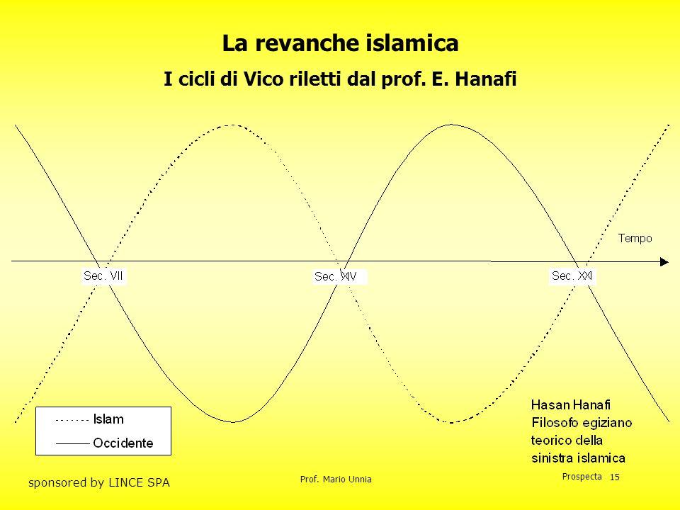 I cicli di Vico riletti dal prof. E. Hanafi