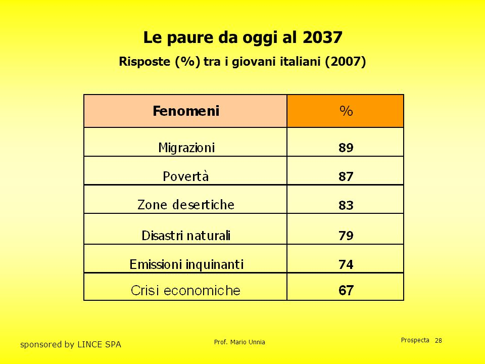 Risposte (%) tra i giovani italiani (2007)