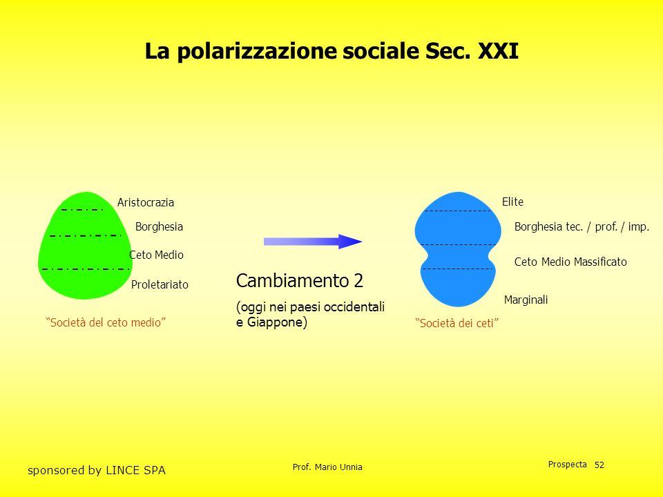 La polarizzazione sociale Sec. XXI
