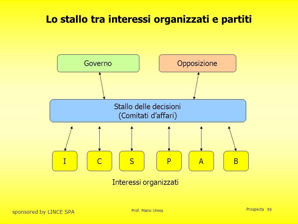 Lo stallo tra interessi organizzati e partiti