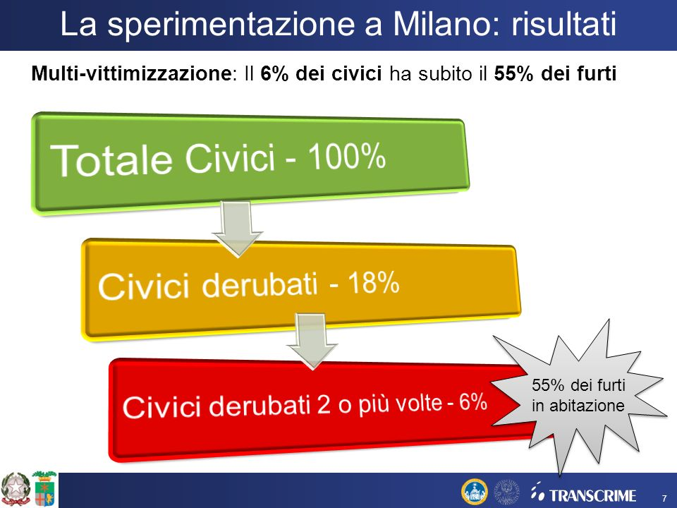 La sperimentazione a Milano: risultati