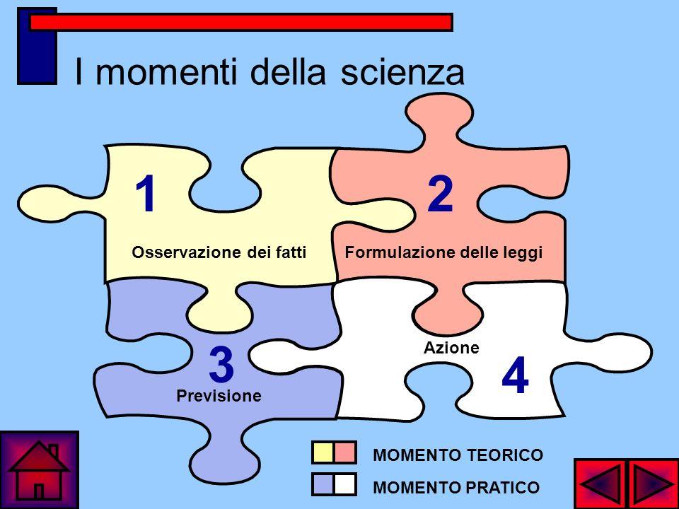 I momenti della scienza