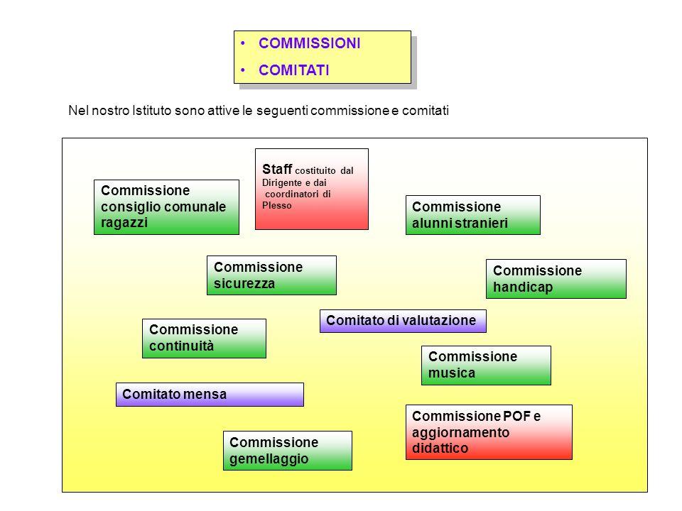 COMMISSIONI COMITATI. Nel nostro Istituto sono attive le seguenti commissione e comitati. Staff costituito dal.