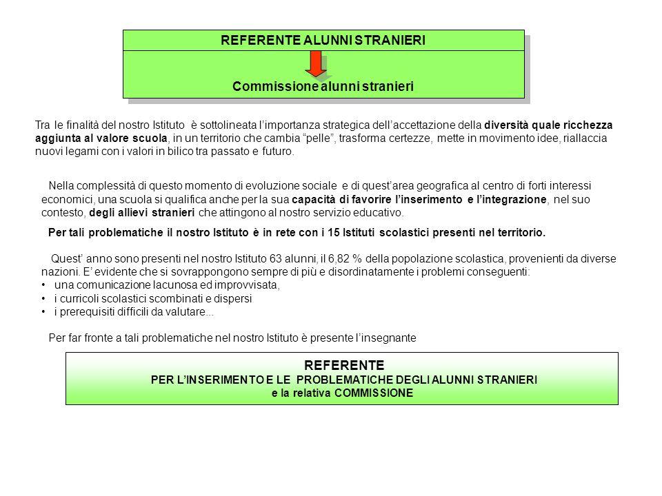 REFERENTE ALUNNI STRANIERI Commissione alunni stranieri