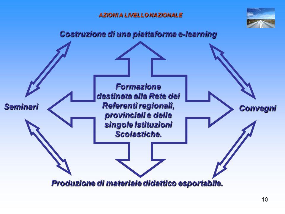 AZIONI A LIVELLO NAZIONALE Costruzione di una piattaforma e-learning