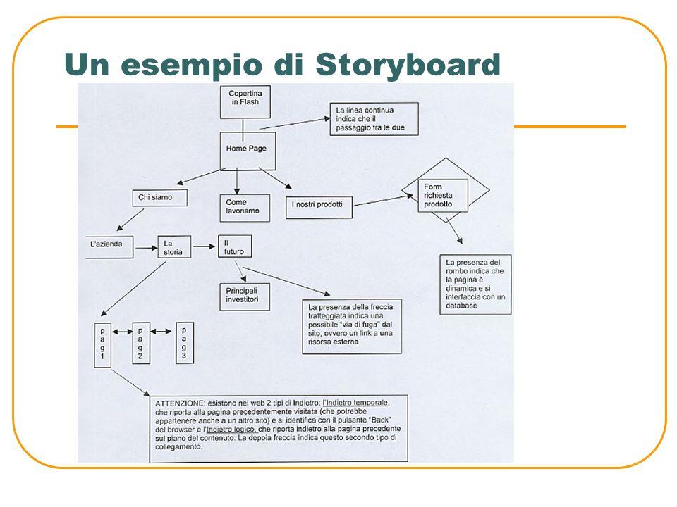 Un esempio di Storyboard