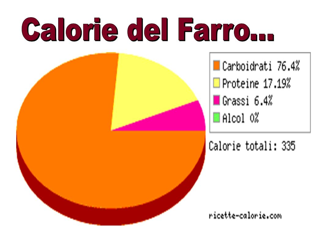 Calorie del Farro...