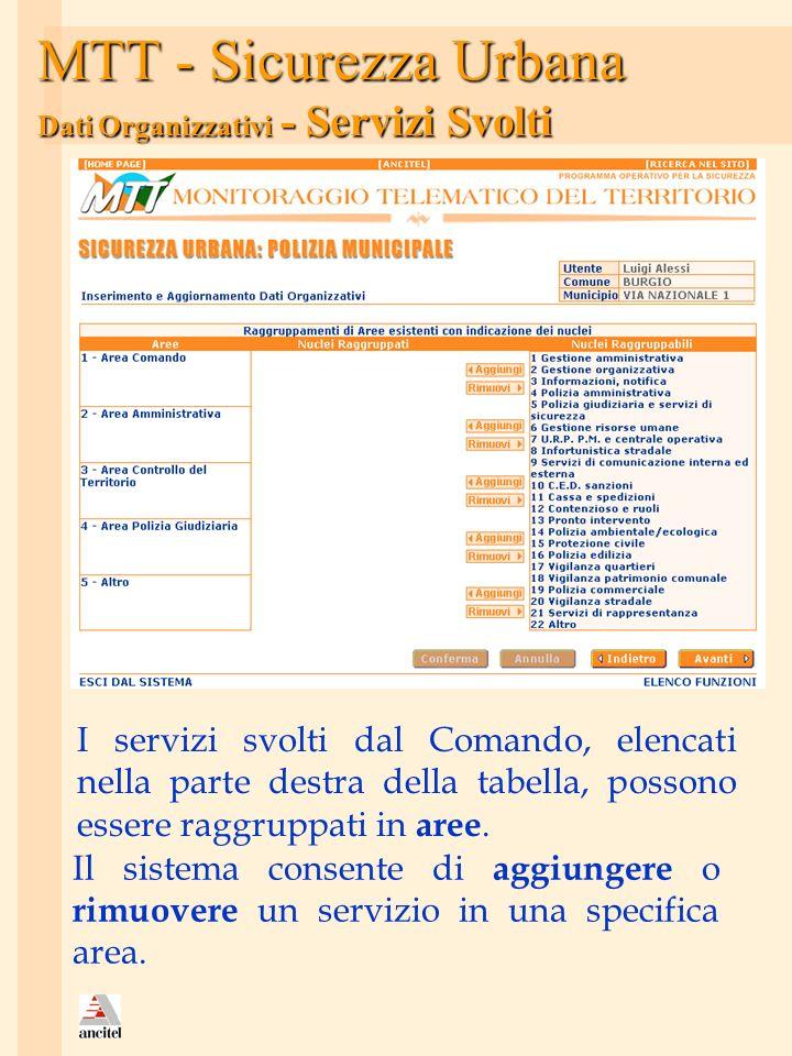 MTT - Sicurezza Urbana Dati Organizzativi - Servizi Svolti