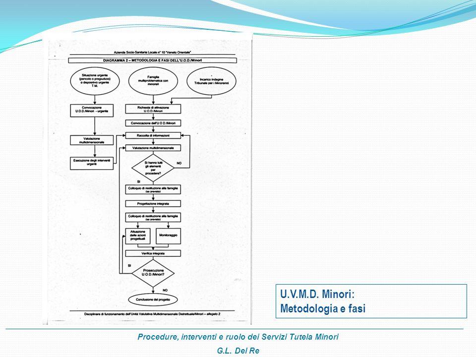 U.V.M.D. Minori: Metodologia e fasi