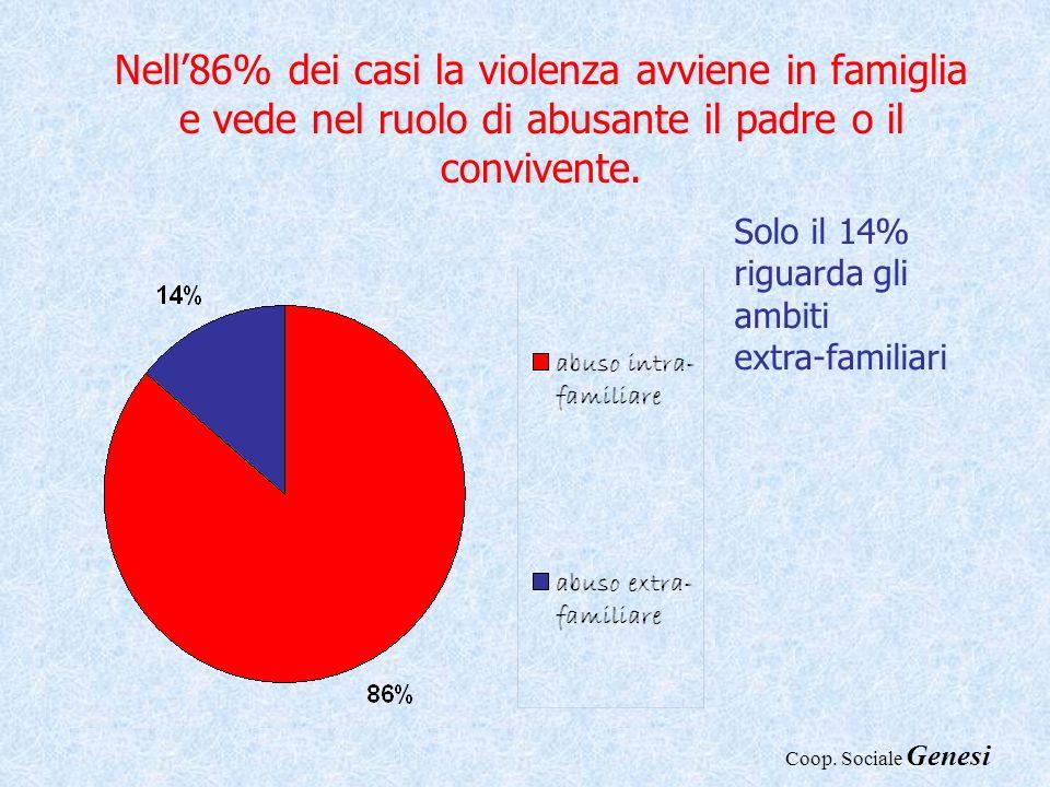 Nell'86% dei casi la violenza avviene in famiglia e vede nel ruolo di abusante il padre o il convivente.