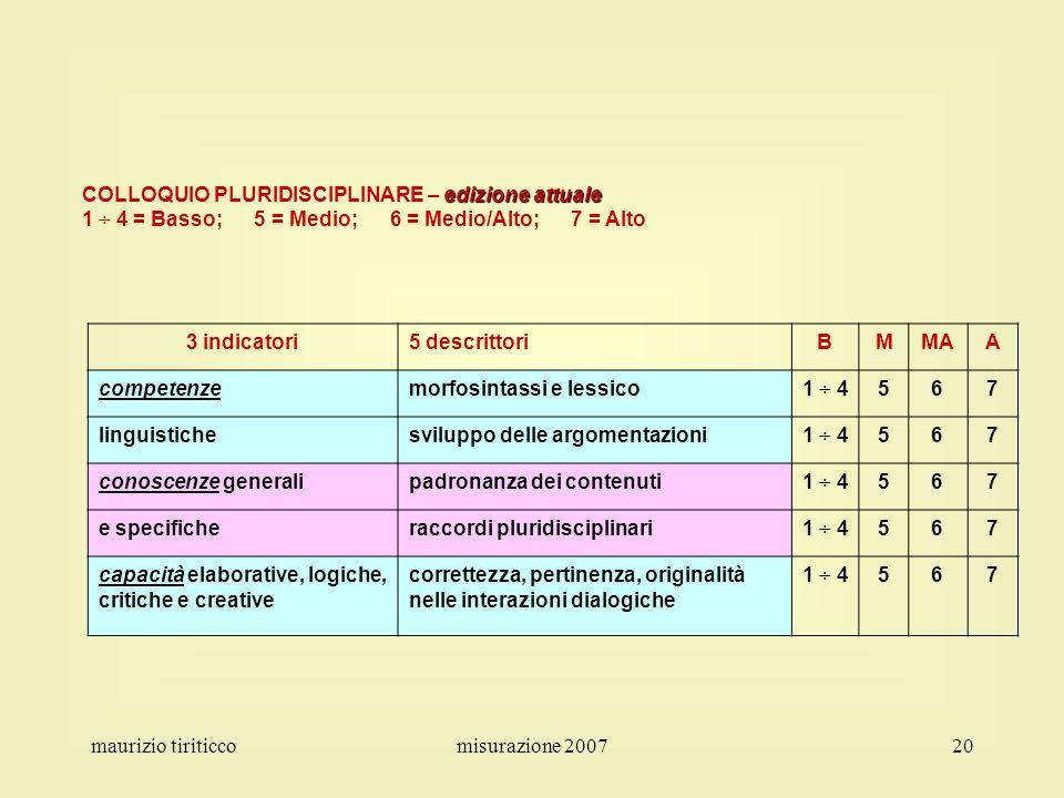 COLLOQUIO PLURIDISCIPLINARE – edizione attuale
