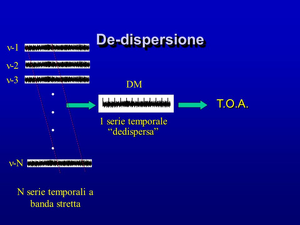 De-dispersione T.O.A. -1 -2 -3 DM 1 serie temporale dedispersa