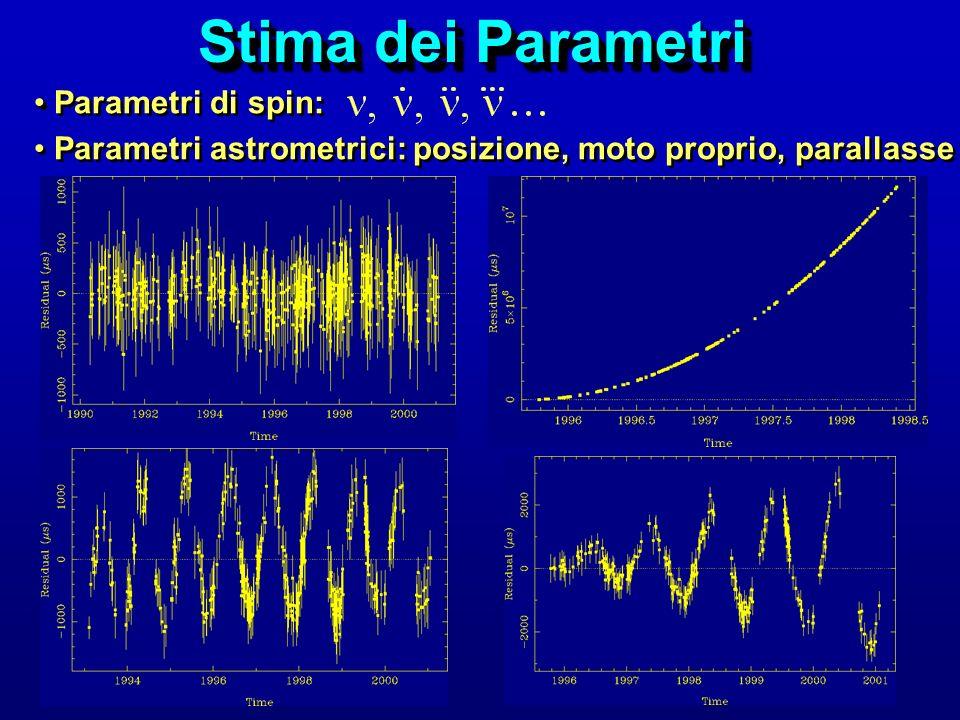 Stima dei Parametri Parametri di spin: