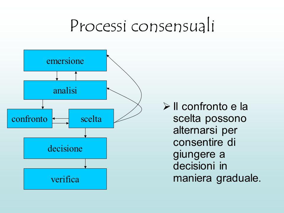 Processi consensuali emersione. analisi. Il confronto e la scelta possono alternarsi per consentire di giungere a decisioni in maniera graduale.