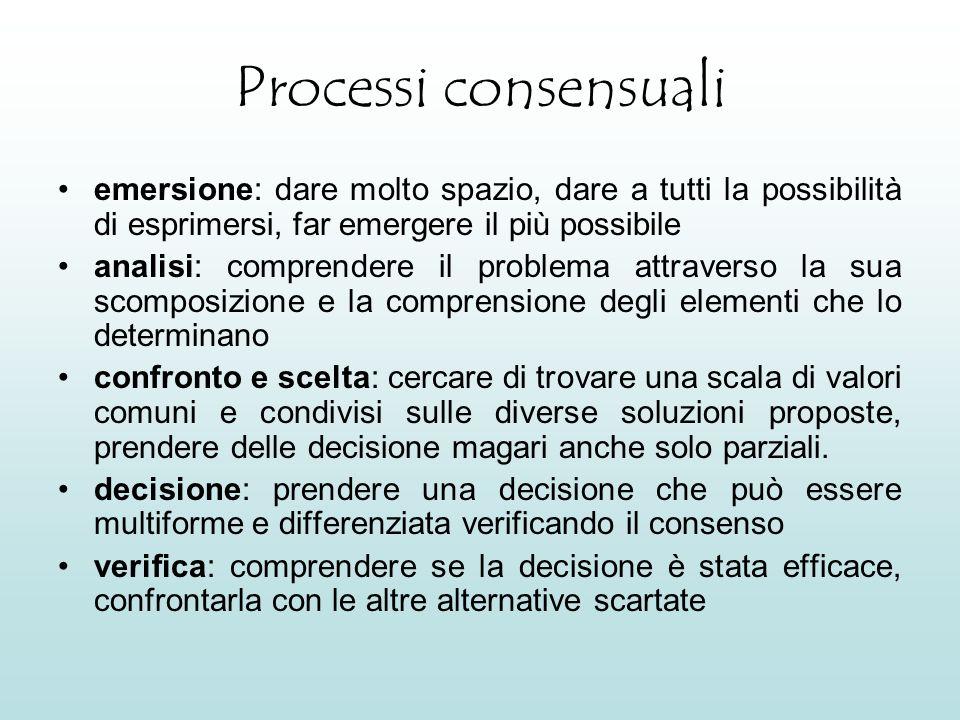 Processi consensuali emersione: dare molto spazio, dare a tutti la possibilità di esprimersi, far emergere il più possibile.