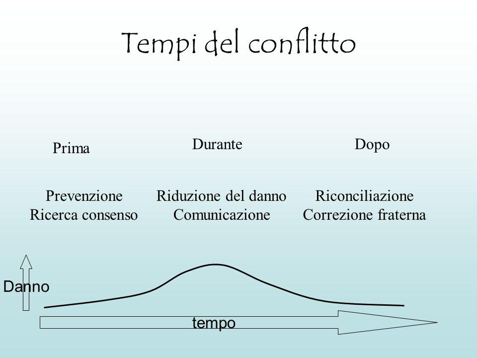 Tempi del conflitto Durante Dopo Prima Prevenzione Ricerca consenso