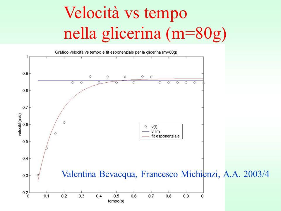 Velocità vs tempo nella glicerina (m=80g)