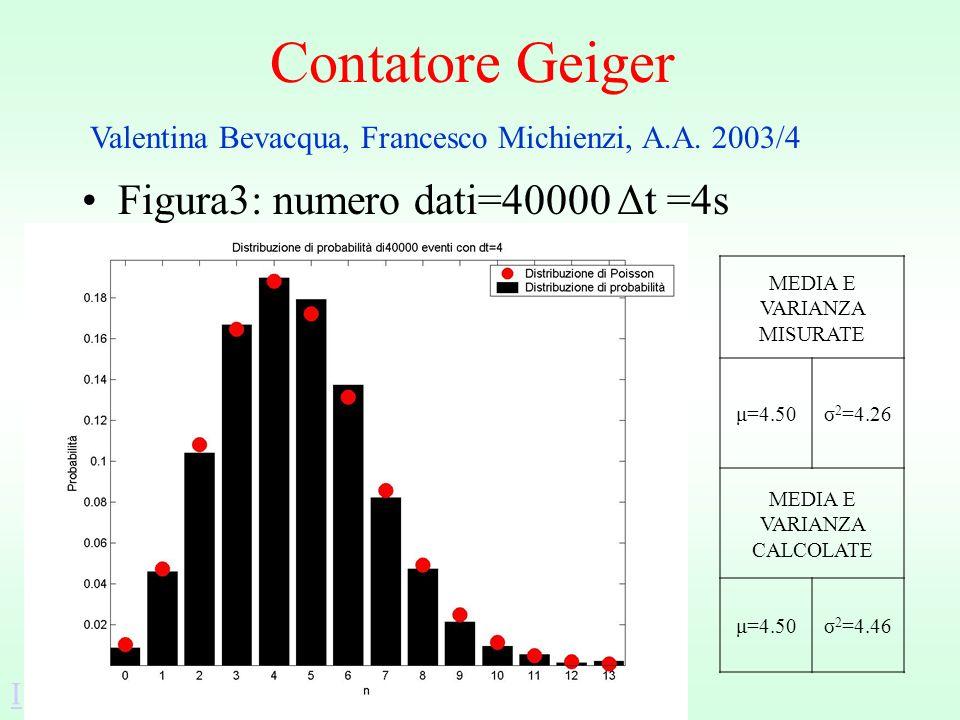 Contatore Geiger Figura3: numero dati=40000 Δt =4s