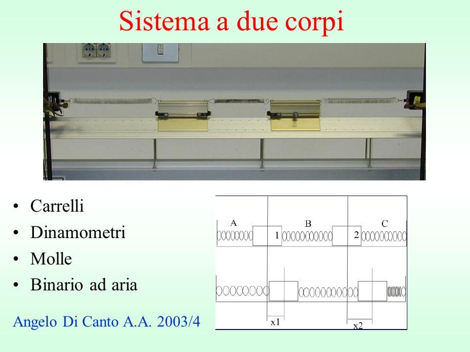 Sistema a due corpi Carrelli Dinamometri Molle Binario ad aria