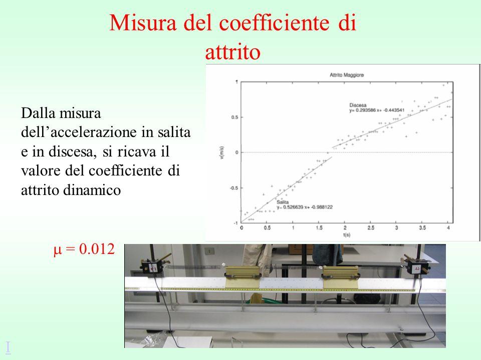 Misura del coefficiente di attrito