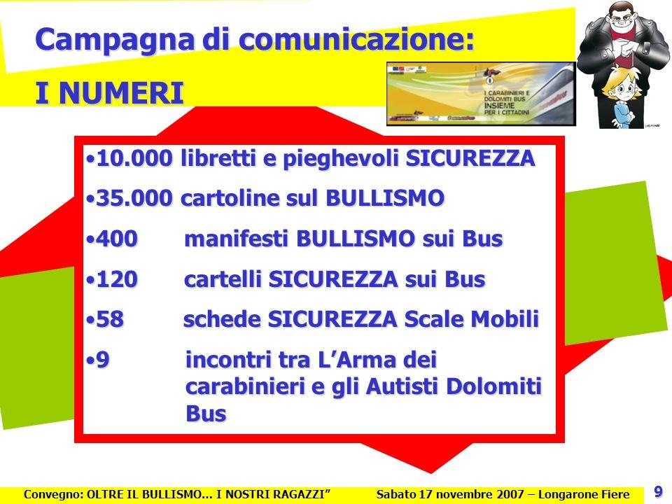 Campagna di comunicazione: I NUMERI