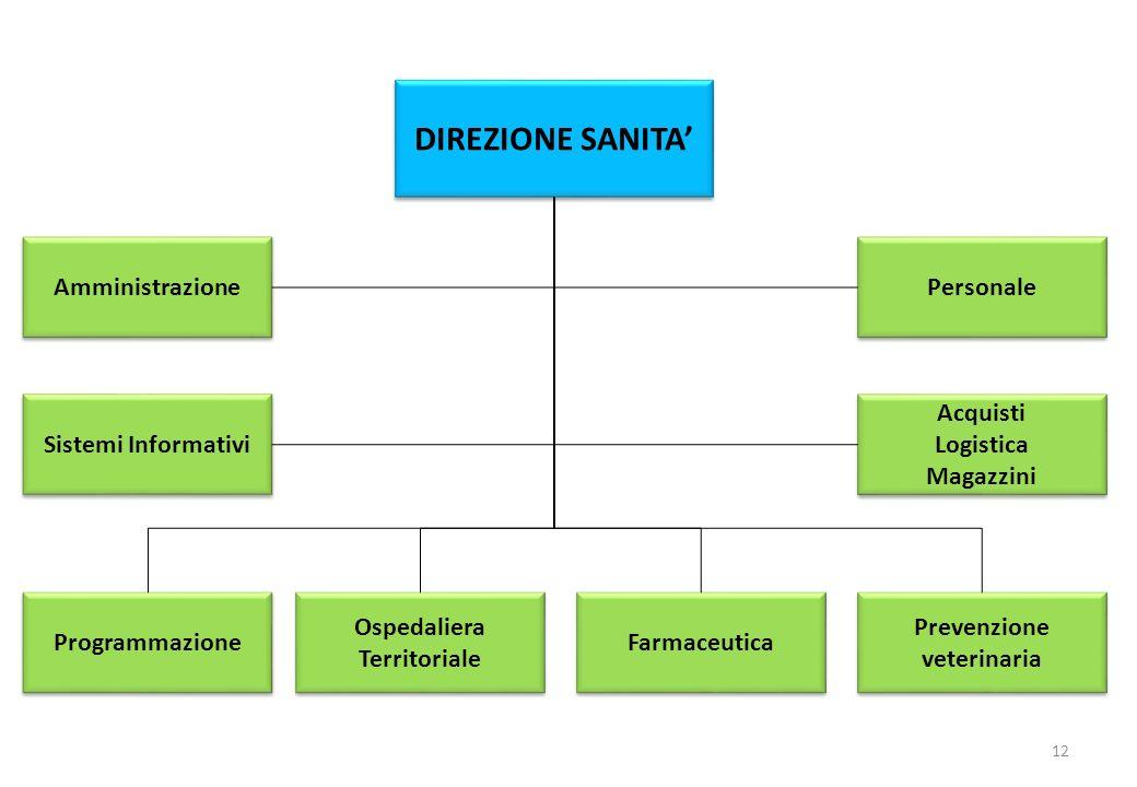 Prevenzione veterinaria