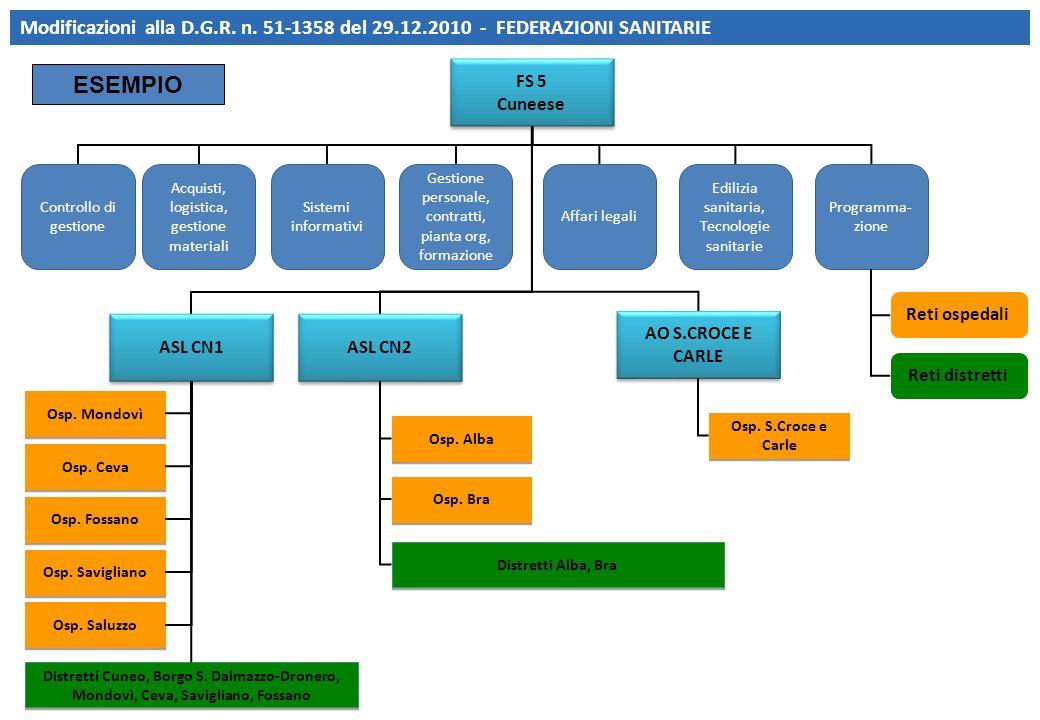 Modificazioni alla D. G. R. n. 51-1358 del 29. 12