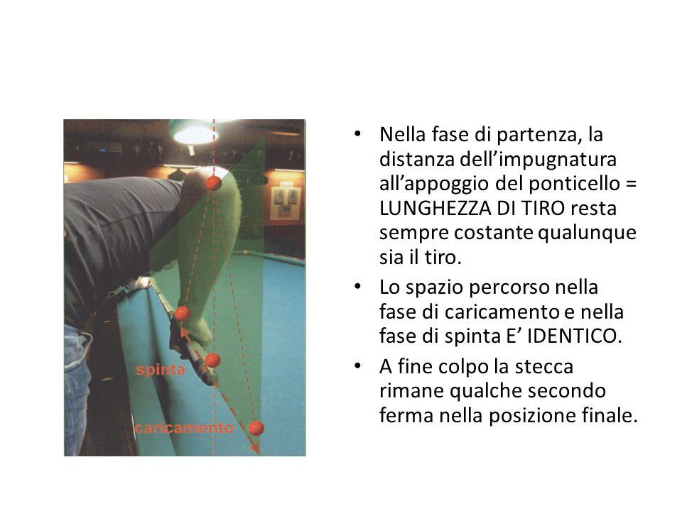 Nella fase di partenza, la distanza dell'impugnatura all'appoggio del ponticello = LUNGHEZZA DI TIRO resta sempre costante qualunque sia il tiro.