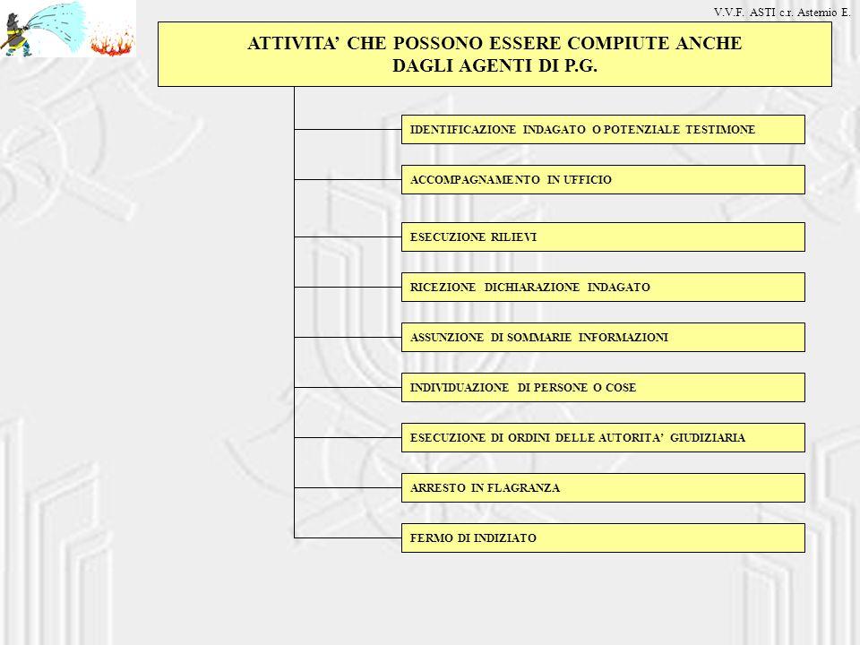 ATTIVITA' CHE POSSONO ESSERE COMPIUTE ANCHE DAGLI AGENTI DI P.G.