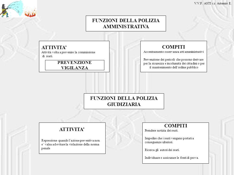FUNZIONI DELLA POLIZIA AMMINISTRATIVA FUNZIONI DELLA POLIZIA