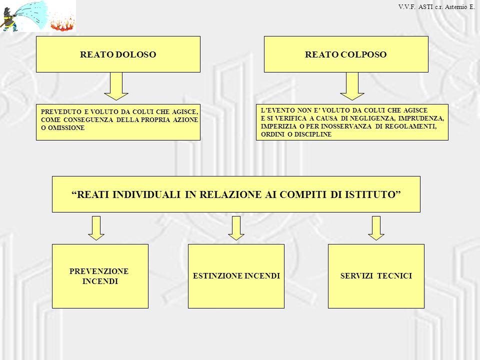REATI INDIVIDUALI IN RELAZIONE AI COMPITI DI ISTITUTO