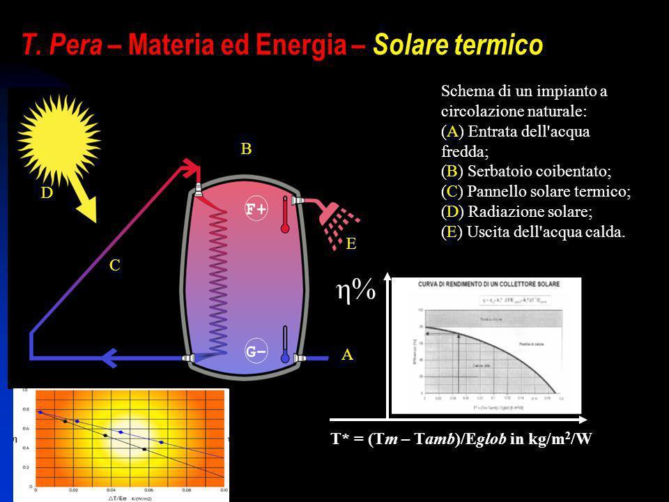 T. Pera – Materia ed Energia – Solare termico