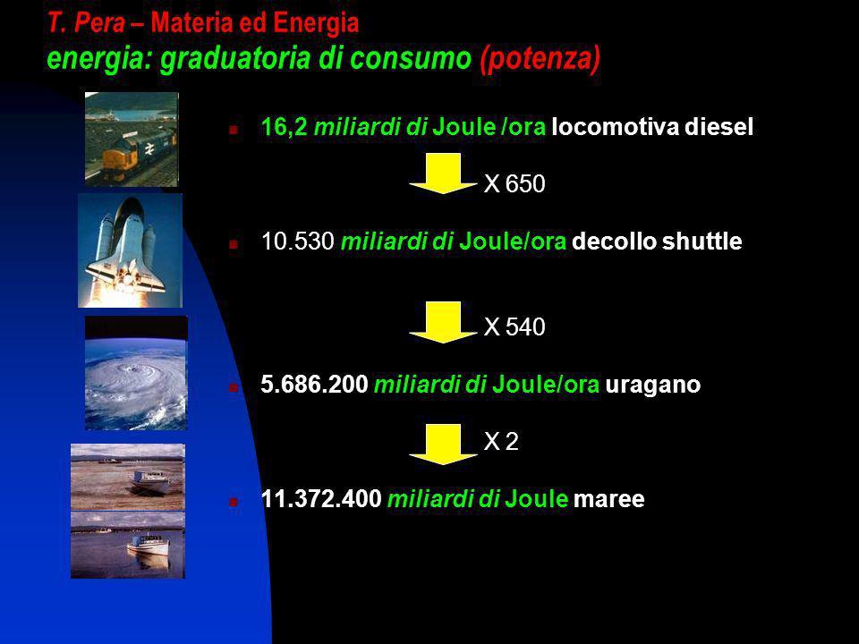 T. Pera – Materia ed Energia energia: graduatoria di consumo (potenza)