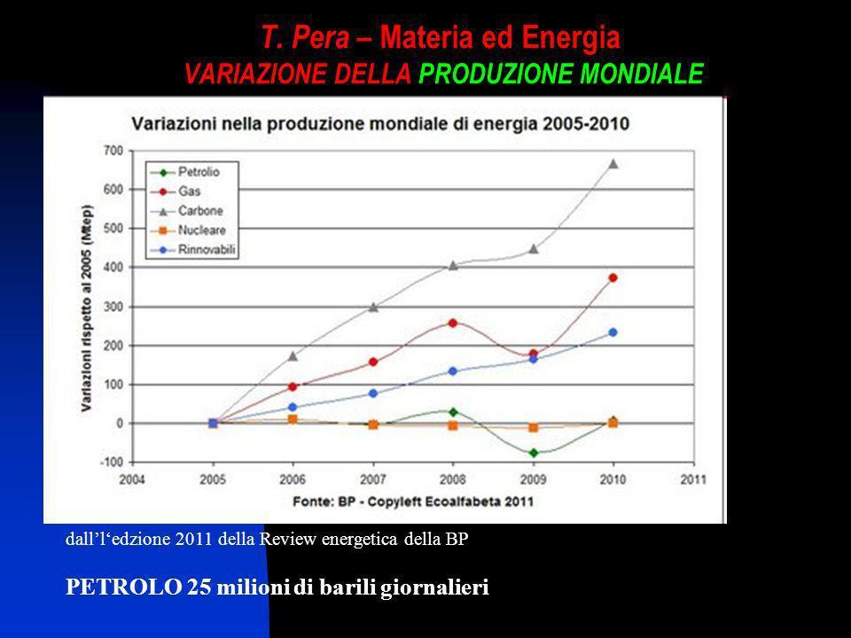 T. Pera – Materia ed Energia VARIAZIONE DELLA PRODUZIONE MONDIALE