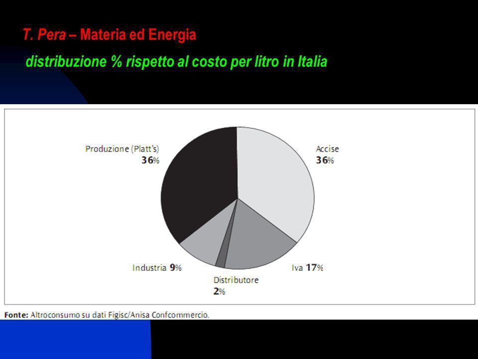 T. Pera – Materia ed Energia distribuzione % rispetto al costo per litro in Italia