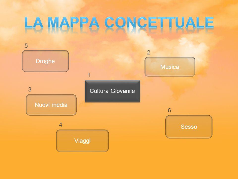 La mappa concettuale 5 2 Droghe Musica 1 Cultura Giovanile 3